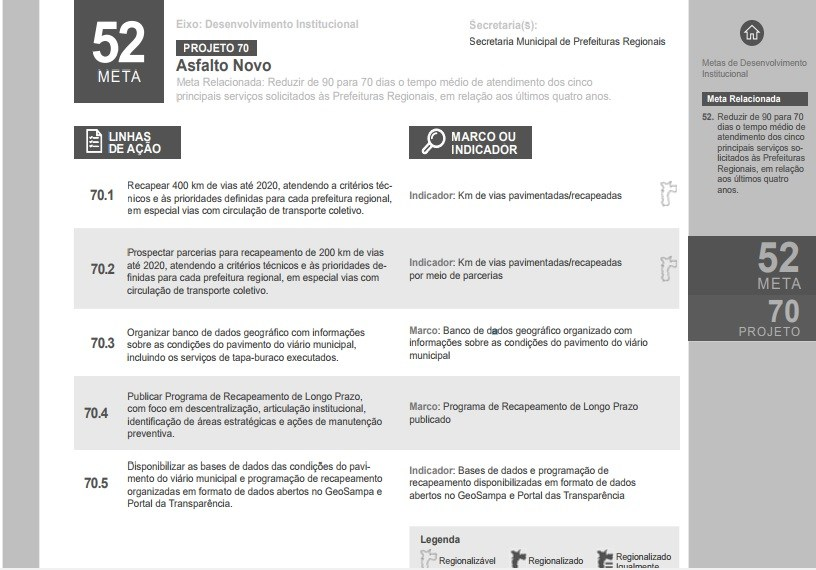 Projeto Asfalto Novo da Prefeitura de São Paulo