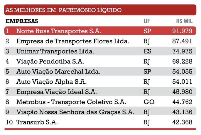 Ranking das melhores empresas em patrimônio líquido - Reprodução da revista Maiores e Melhores do Transporte